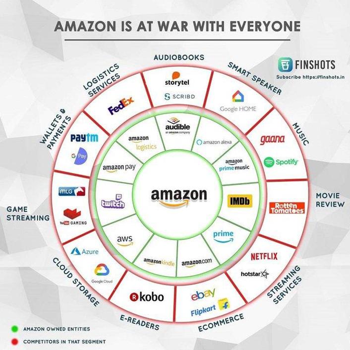 "Amazon er i ""krig"" med alle"